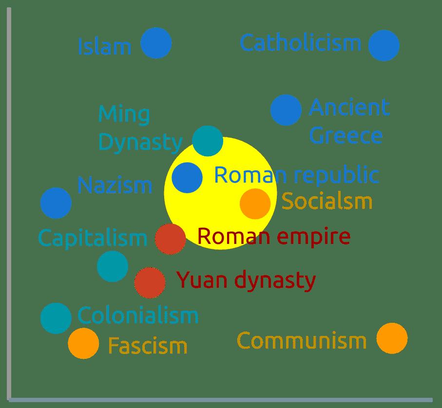 The Ideology Matrix
