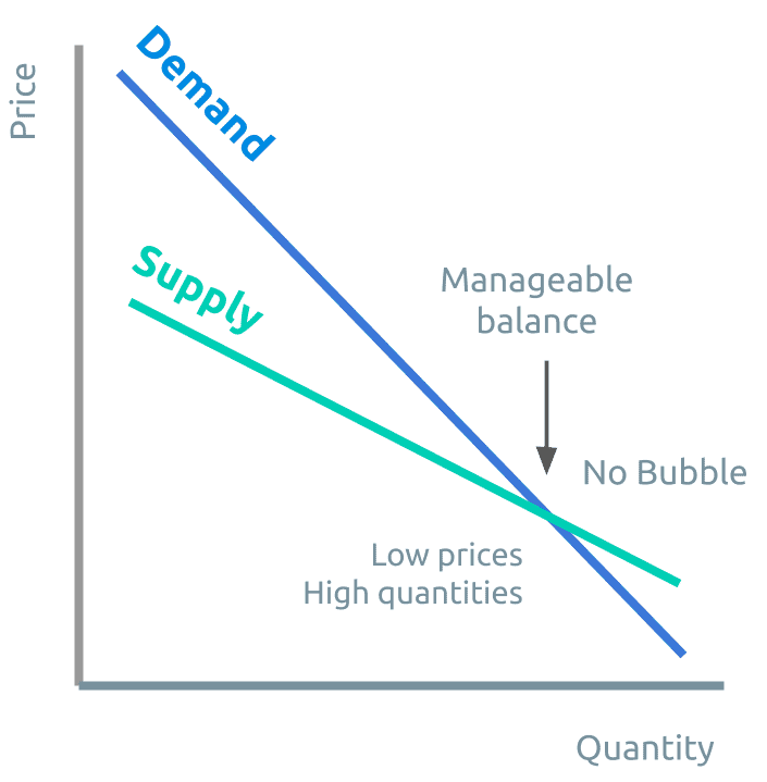 Economics vs SORAnomics Supply Curve